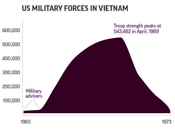 AP EXPLORE | Vietnam: The Real War